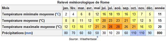 météo Rome