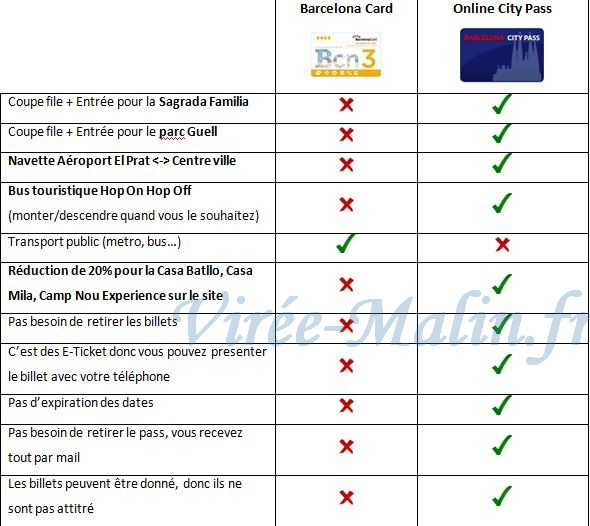 difference-barcelona-card-et-barcelone-city-pass